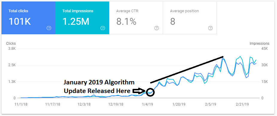 google january algorithm update traffic rise