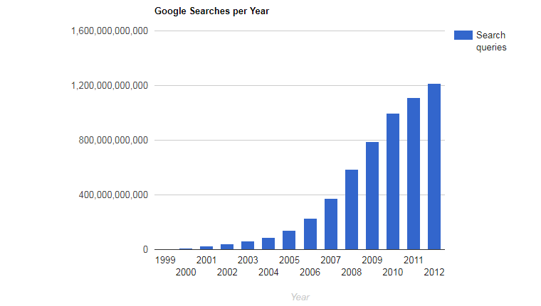Google search statistics annually